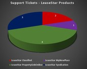 Support Tickets - LeaseStar Products