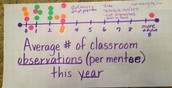 Average # of Classroom Observations (per mentee) this Year