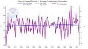 Average temperature for November