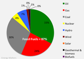 2013 Global Energy Consumption by Source