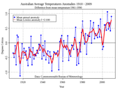 Australian Temperature Levels