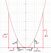 Graphing using the Step Pattern