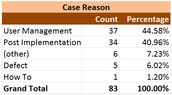 User Management tops the list of cases submitted in April.