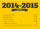 Elkins funded $6.91 per student for print & digital library resources
