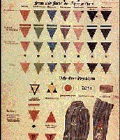 Chart showing concentration camp badges