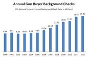 Guns sold per year