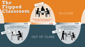 What is a flipped classroom?