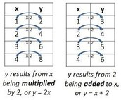 Multiplicative and Additive Relationships