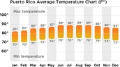 Puerto Rico has very nice weather all year round.