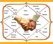 Astrology predictions by date of birth and time