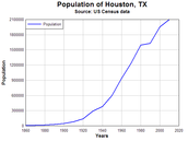 Houston's Population Growth