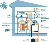 What materials are utilized in heat pumps?