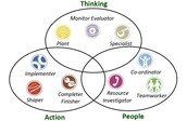 Behaviours which supports innovation
