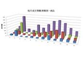 數據分析,掌握淡、旺季庫存成本
