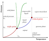 Graph of Helium's Critical Temp