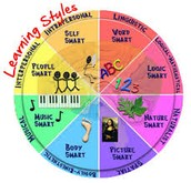8 Types of Learning Styles