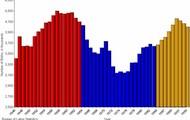 Baby Boomer     Chart