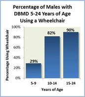 Use of wheel chair depending on age(males)