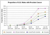 How common is prostate cancer among men in the United States?