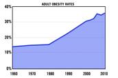 Adult Obesity Rates