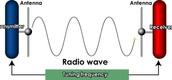Radio Waves 10^4 - 10^12