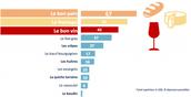 """Is """"Du pain, du Boursin, du vin"""" the correct order ?"""