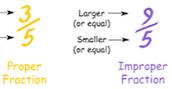 Proper,Improper,Simplify fractions