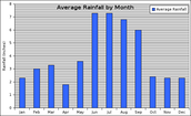 Orlando's Rainfall