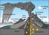 diagram of Mount vesuvius