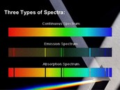 What are the three types of spectra?