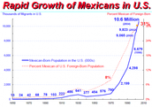 How many Mexican are in the U.S/ What they do