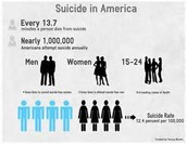 5.	Suicide takes the lives of over 38,000 Americans every year.