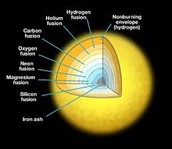 Different Types of Element Fusion in a Star