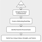 Positive Physiology Pyramid