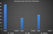 Standard Level of Service (SLS) Timeframe