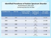 Identified Prevalence of Autism Specturm Disoder