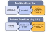 PBL - check out the video link