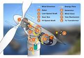 how turbines work