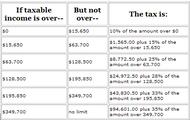 Sample Tax Bracket