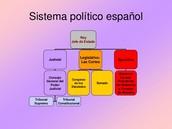 O  sistema politico español