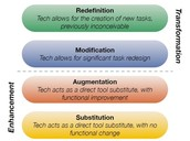 The 4 components of SAMR