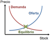 CURVA DE LA OFERTA Y DEMANDA