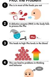 What is phenylketonuria