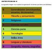 Organización de temas