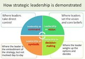 Strategic Leadership.