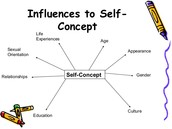 What Influences your Self-Concept?