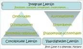 Leren in 5 dimensies van Marzano