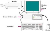 This picture shows what the main hardware components of a typical standalone computer system consists of