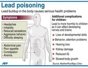 Lead Poisoning- Effects