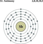 Bohr Diagram for Sb